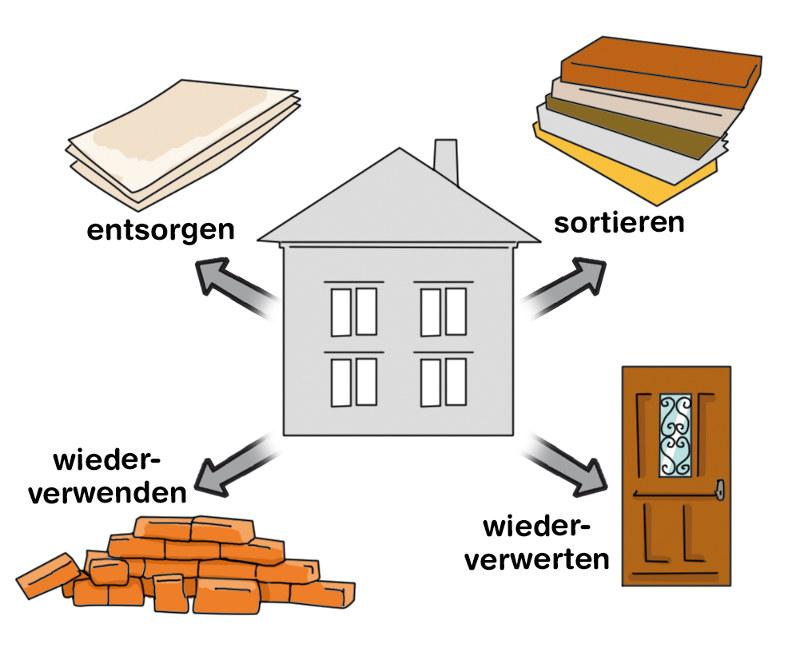 Abbrucharbeiten: Bauteile sortieren und entsorgen, wiederverwerten oder wiederverwenden