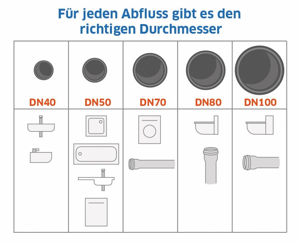Abwasserrohre: Für jeden Abfluss gibt es den richtigen Durchmesser