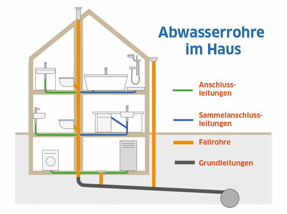 Abwasserrohre im Haus: Eine Übersicht