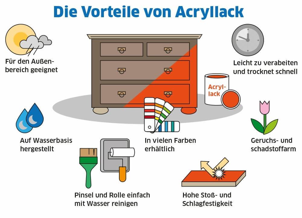 Vorteile von Acryllacken