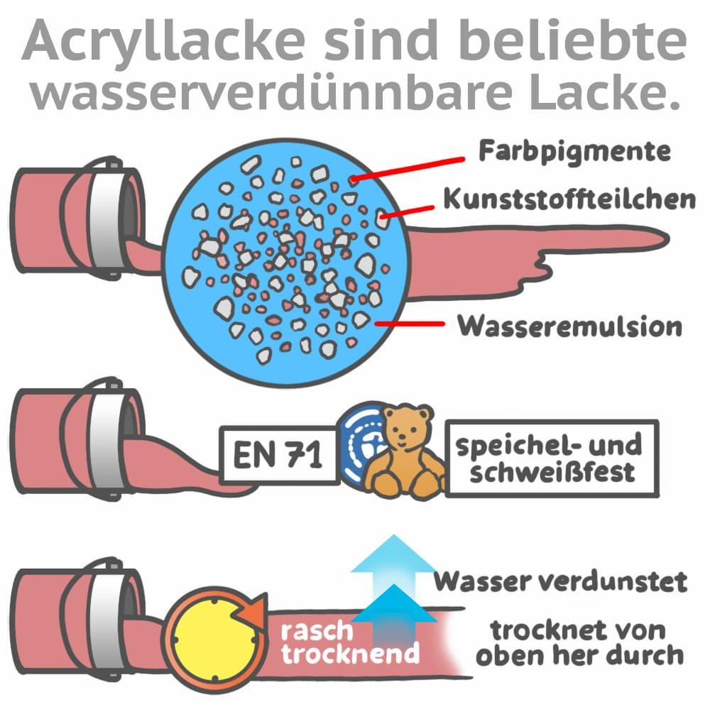 Acryllacke sind beliebte, wasserverdünnbare Lacke