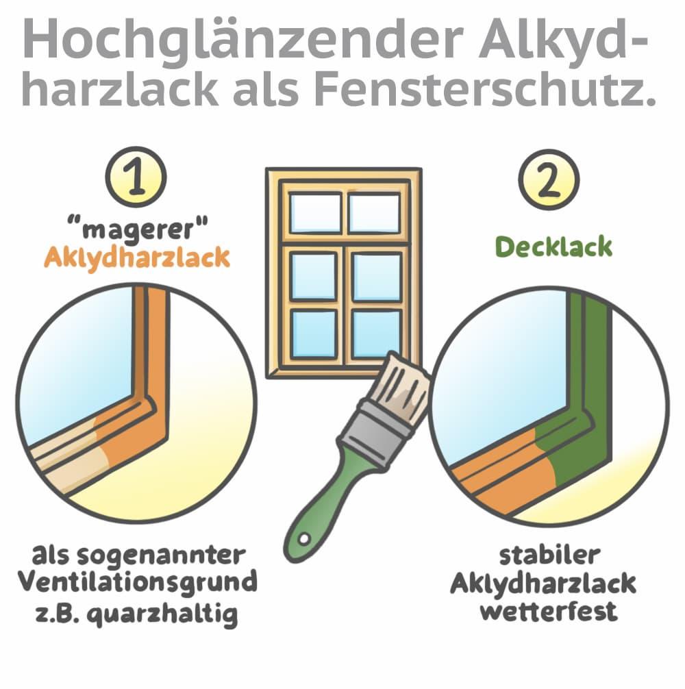 Hochglänzender Alkydharzlack als Fensterschutz