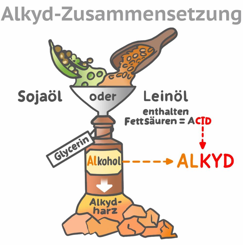 Alkydharzlacke Zusammensetzung