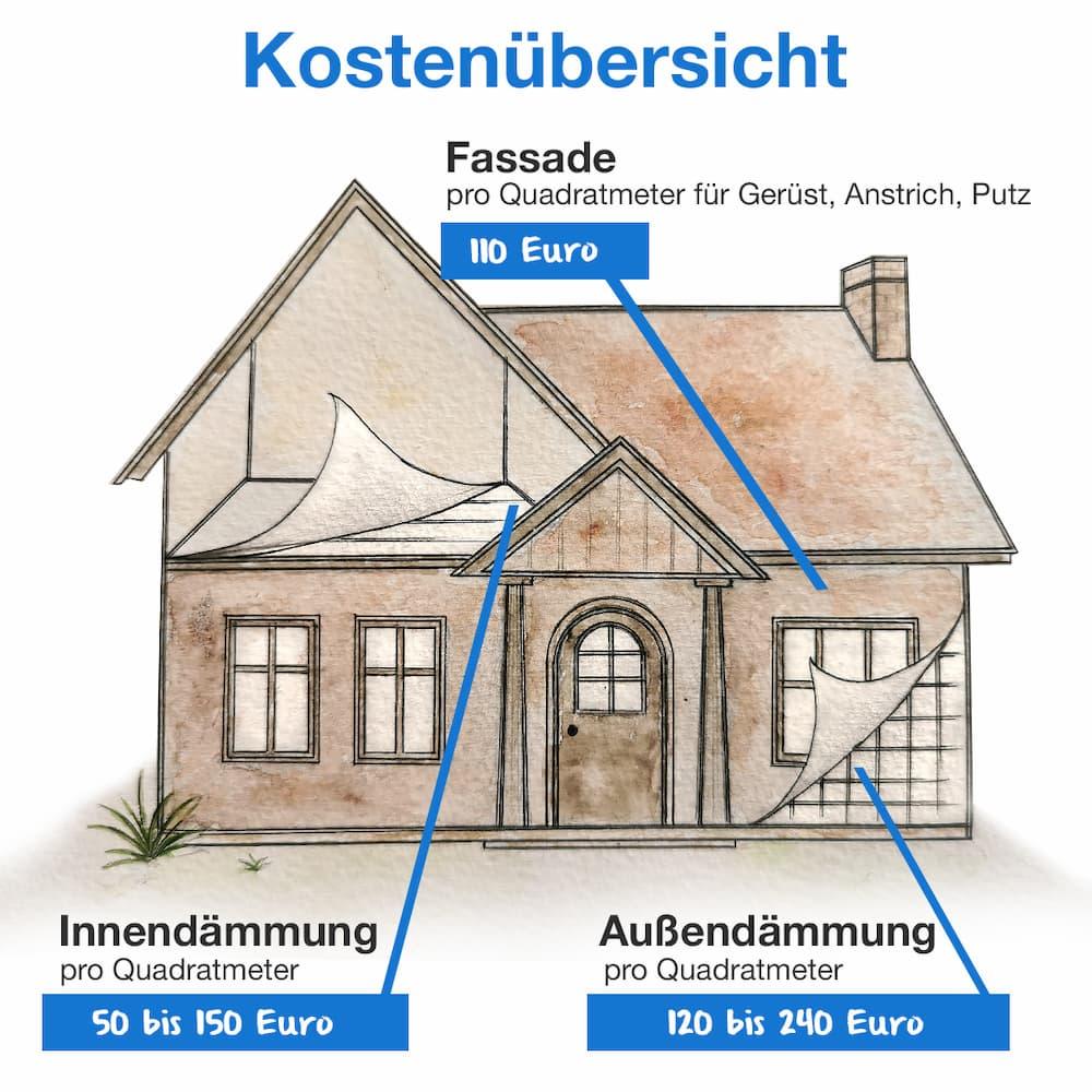 Kostenübersicht: Was kostet eine Dämmung und eine neue Fassade