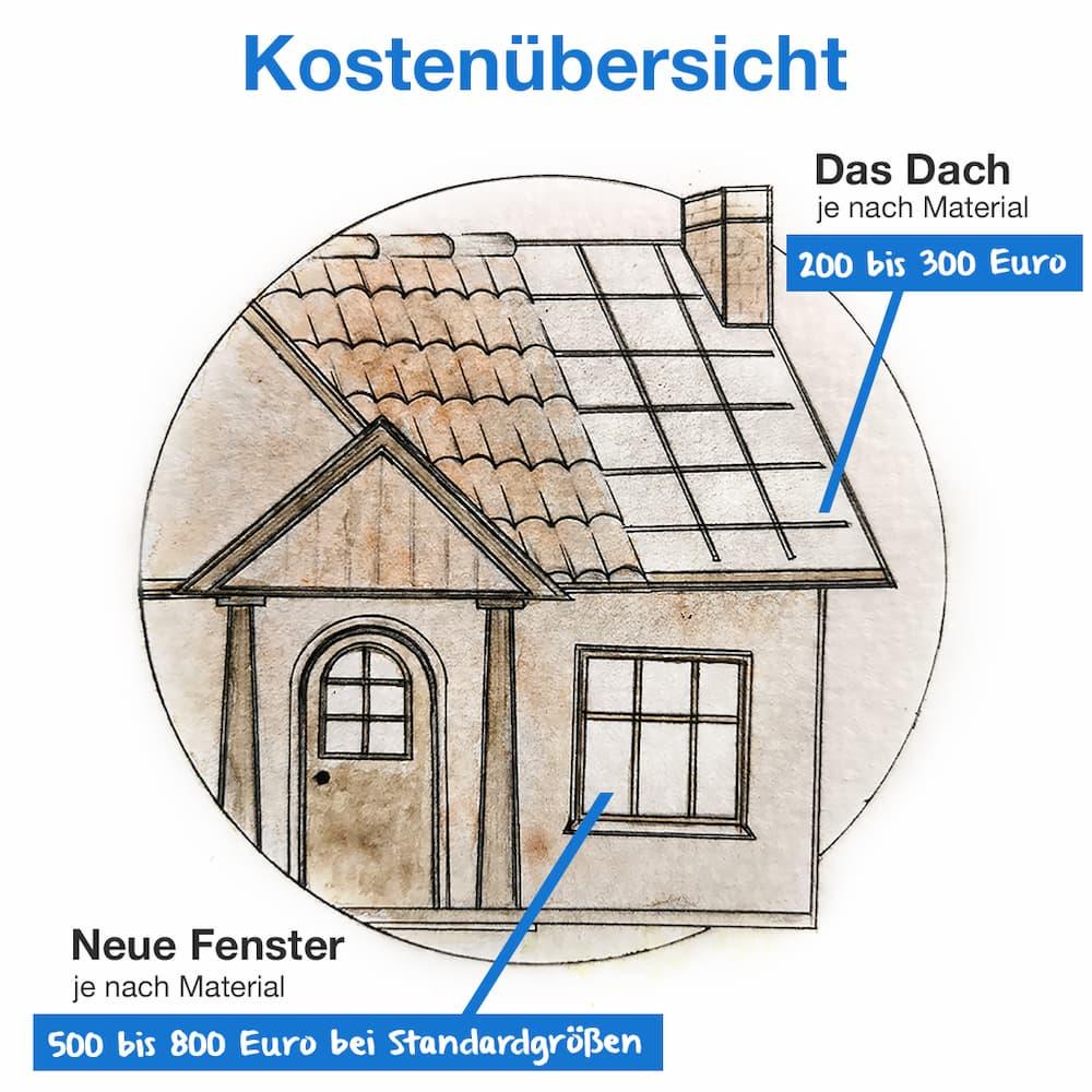 Kostenübersicht: Was kostet eine neues Dach und neue Fenster