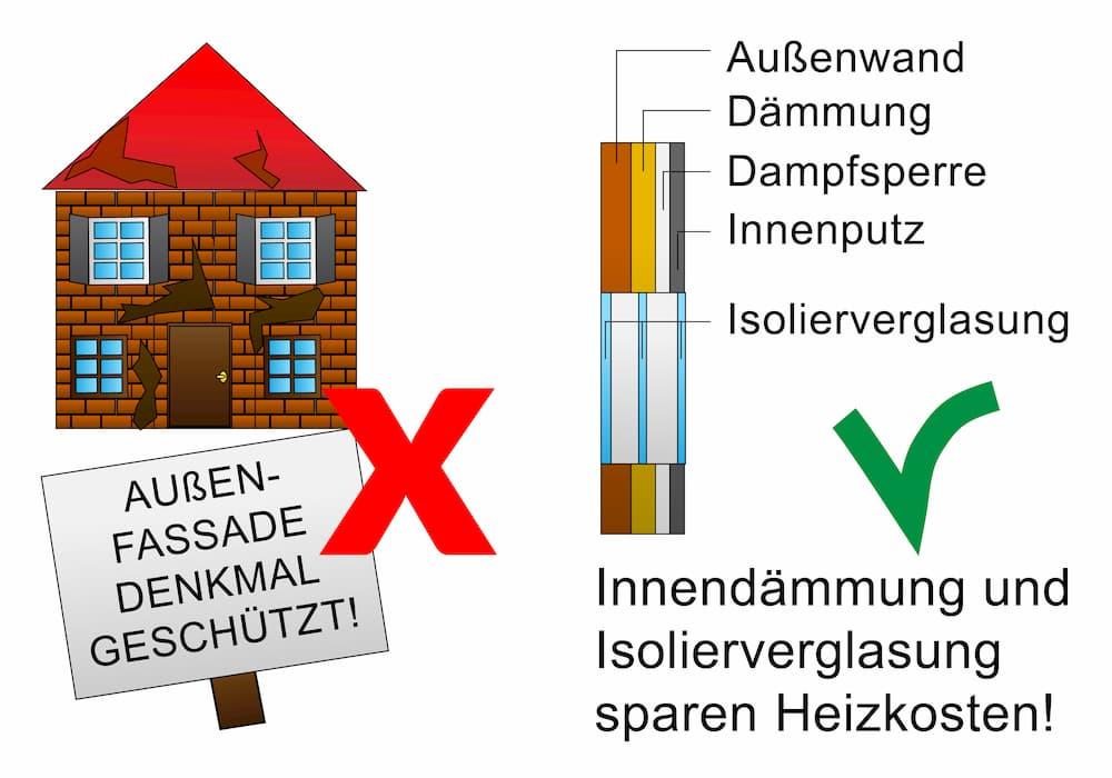 Bei denkmalgeschützter Fassade kann eine Innendämmung helfen