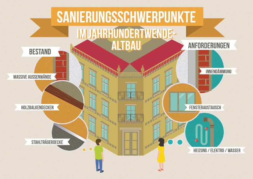 Sanierung Häuser der Jahrhundertwende: Sanierungschwerpunkte