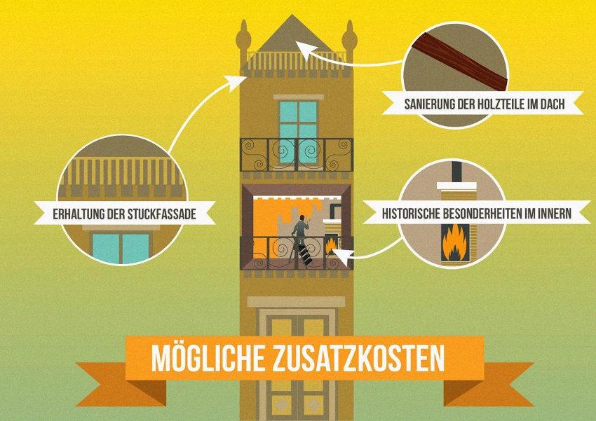 Zusatzkosten bei Sanierung von Häusern der Jahrhundertwende