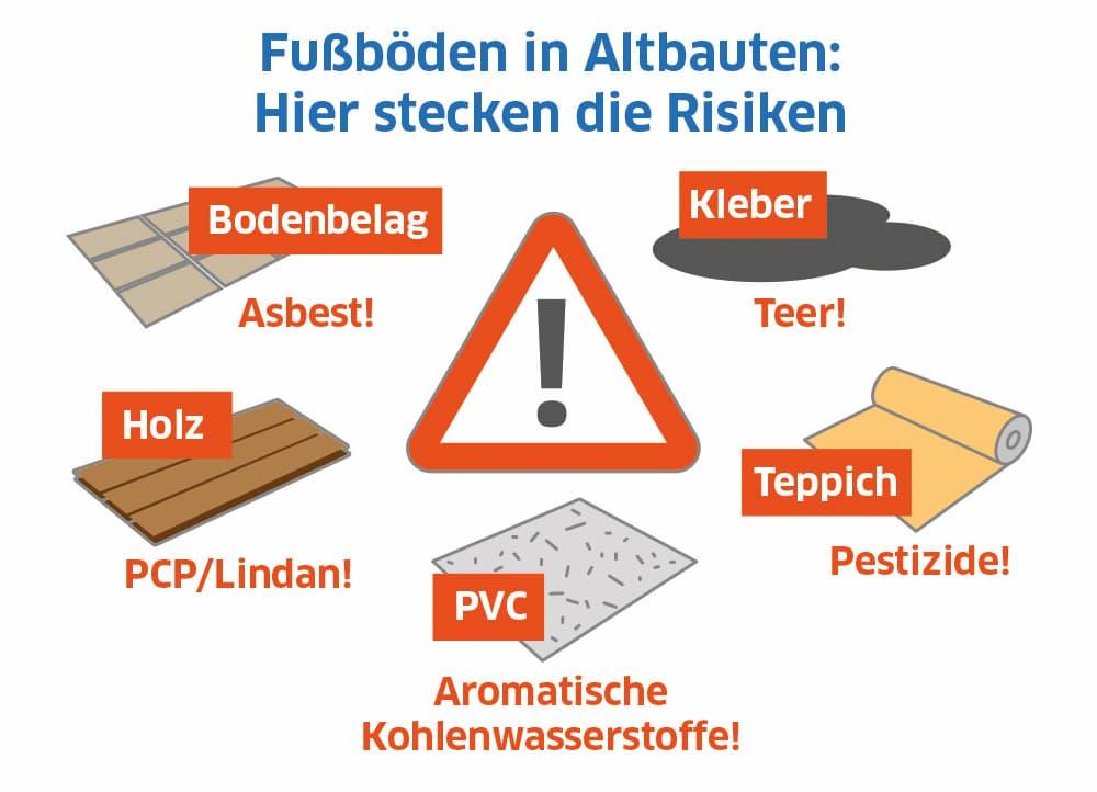 Fußböden in Altbauten: Hier stecken die Risiken