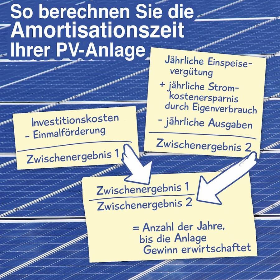So berechnen Sie die Amortisationszeit einer Photovoltaikanlage