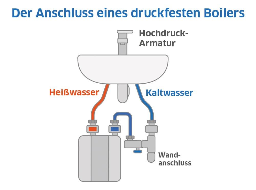Der Anschluss eines druckfesten Boilers