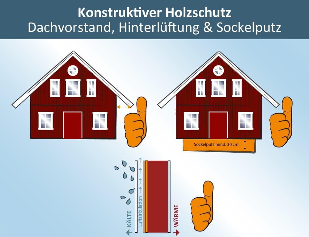 Anstrich Holzfassade: Konstruktiver Holzschutz