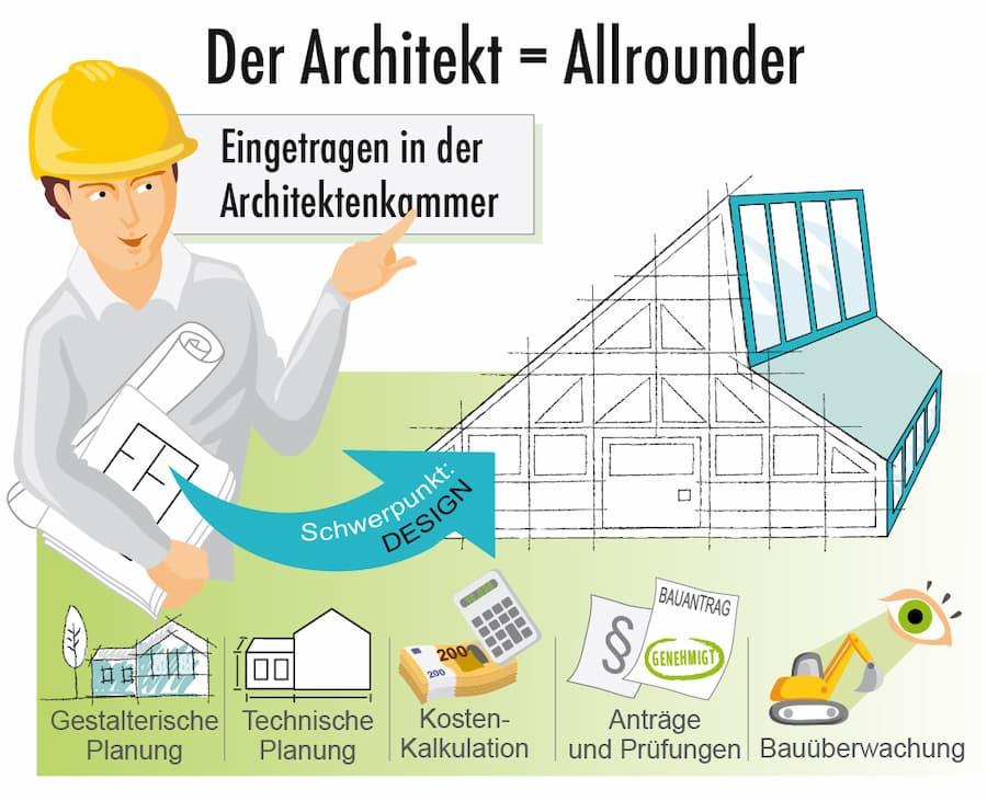 Aufgaben eines Architekten