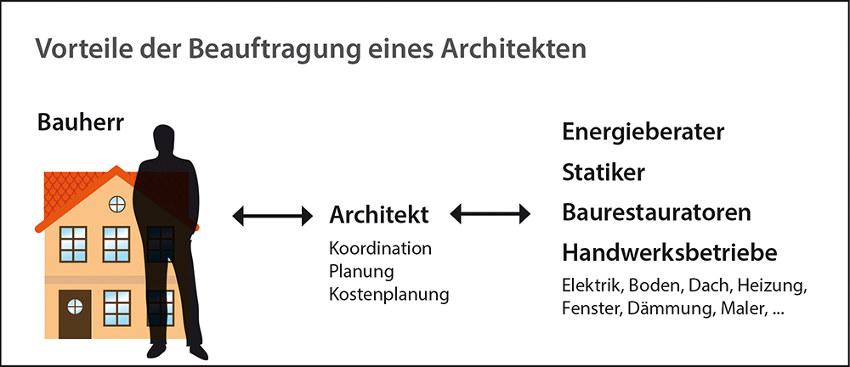 Umbau mit Architekt: Aufgaben und Vorteile
