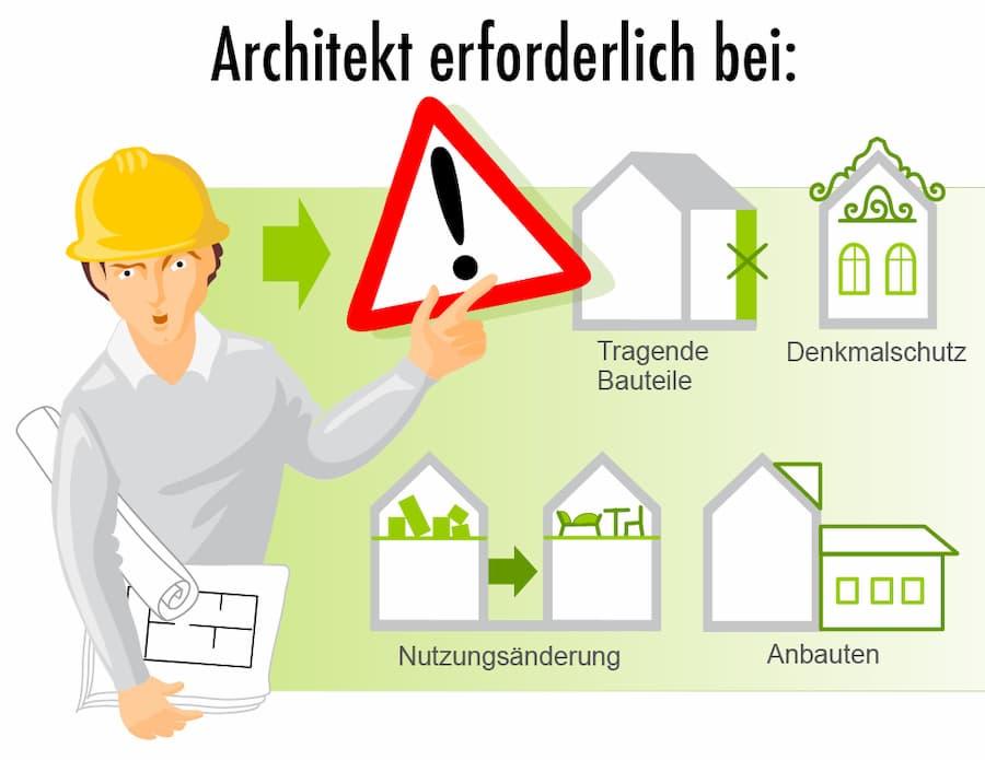 Architekt erforderlich bei diesen Vorhaben