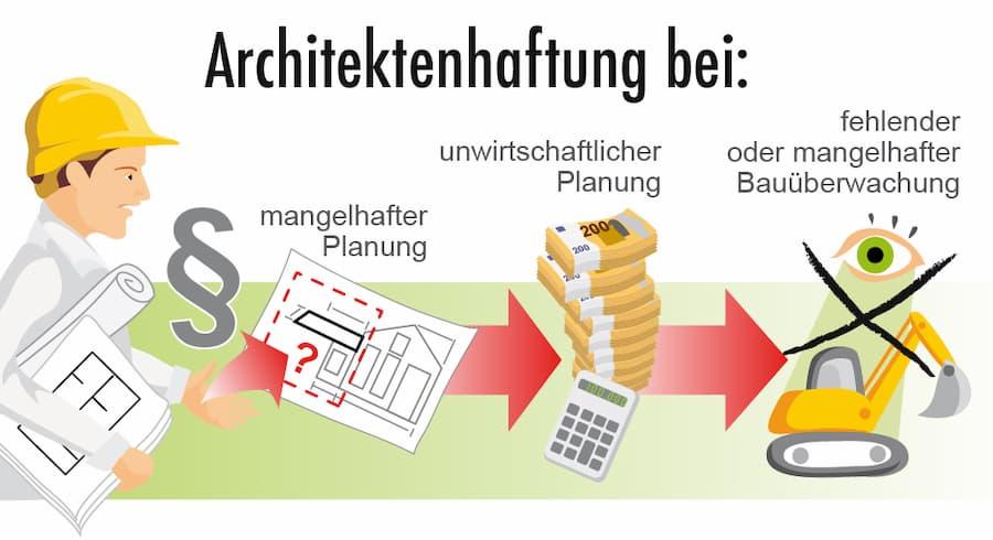 Architektenhaftung bei folgenden Fehlleistungen möglich