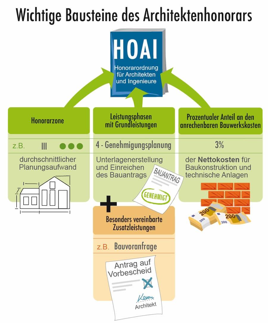 HOAI: Architekthonorar Bausteine