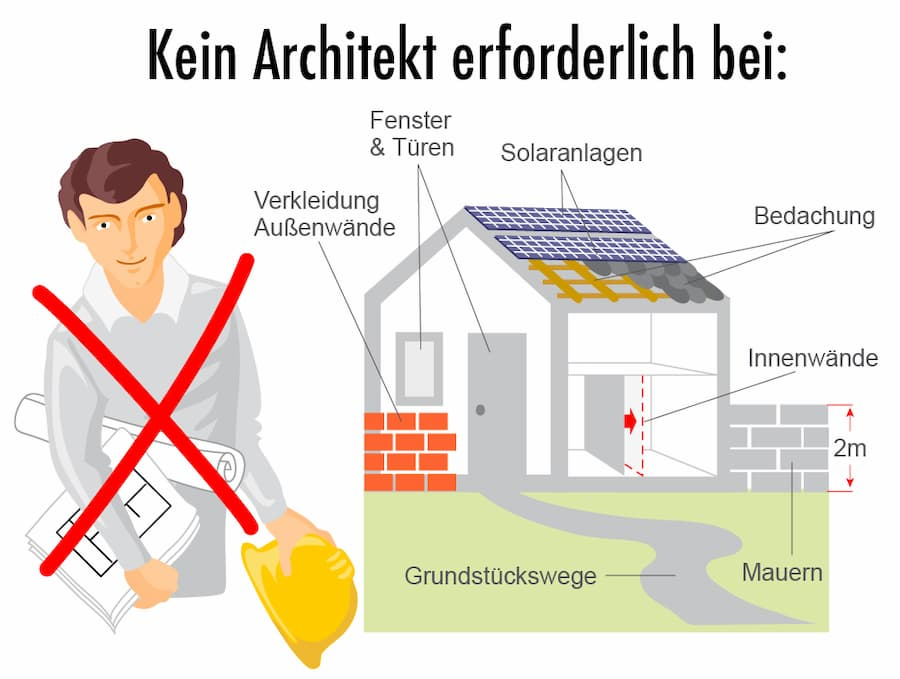 Architekt in der Regel nicht erforderlich bei diesen Vorhaben