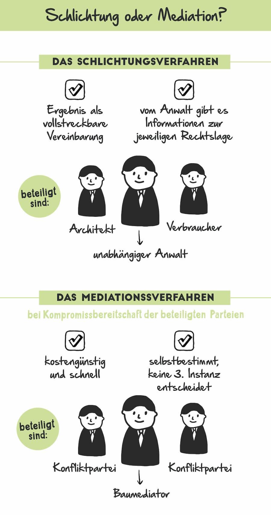 Ärger mit dem Architekt: Schlichtung vs Mediation