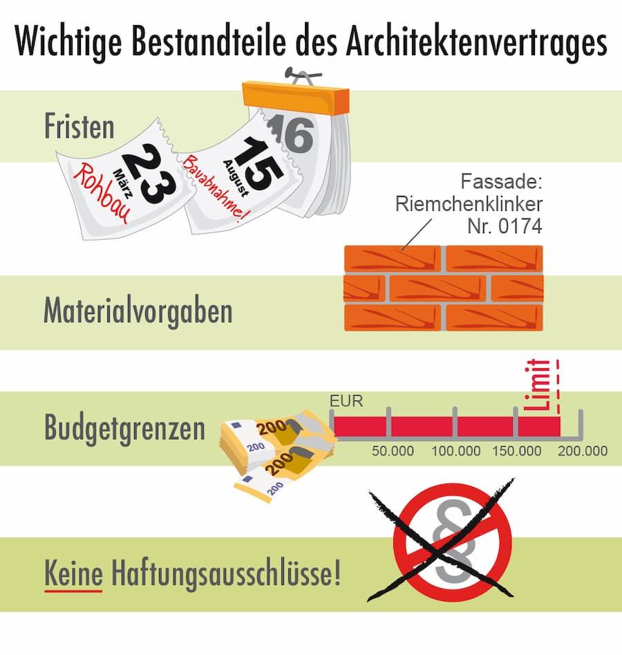 Architektvertrag: Wichtige Bestandteile