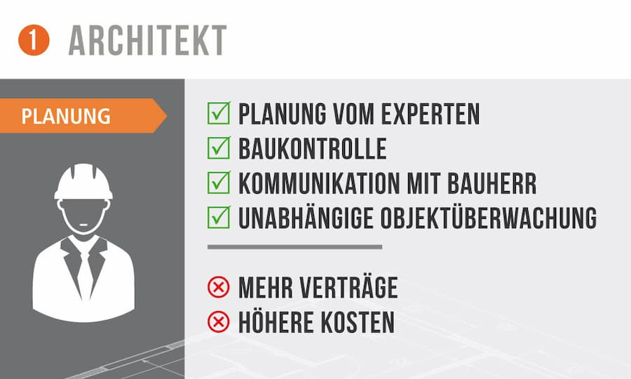 Planung vom Architekten