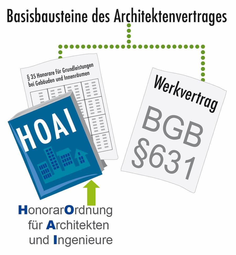 Basisbausteine des Architektenvertrags