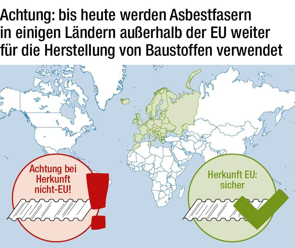 Achtung: Asbest wird ggf. außerhalb der EU weiter verwendet