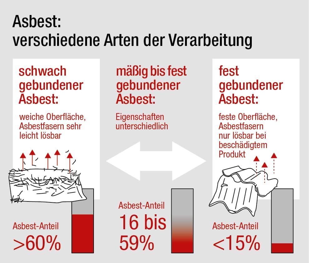 Asbest: Verschiedene Arten der Verarbeitung