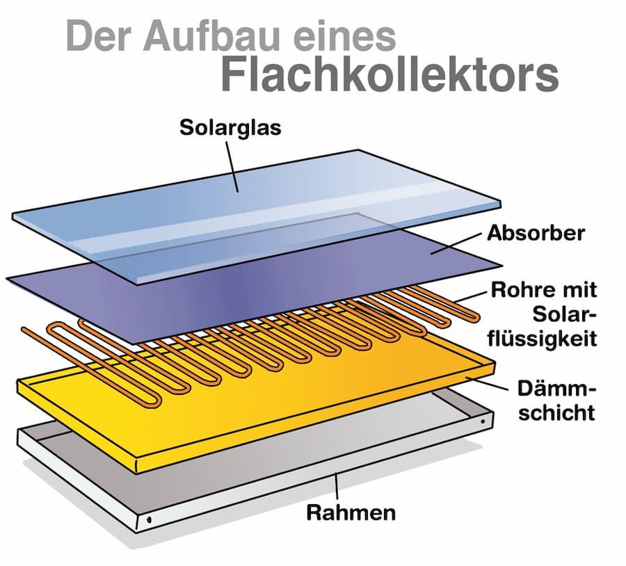 Solarthermie-Flachkollektoren: Aufbau