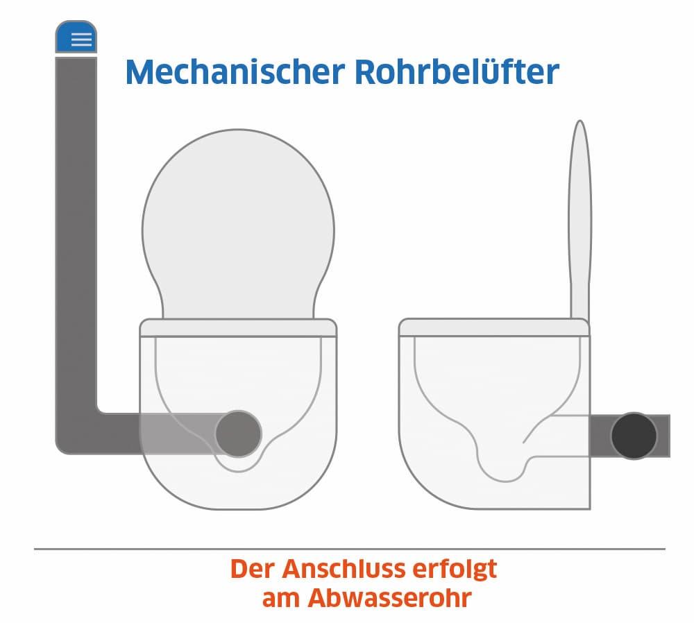 Mechanischer Rohrbelüfter