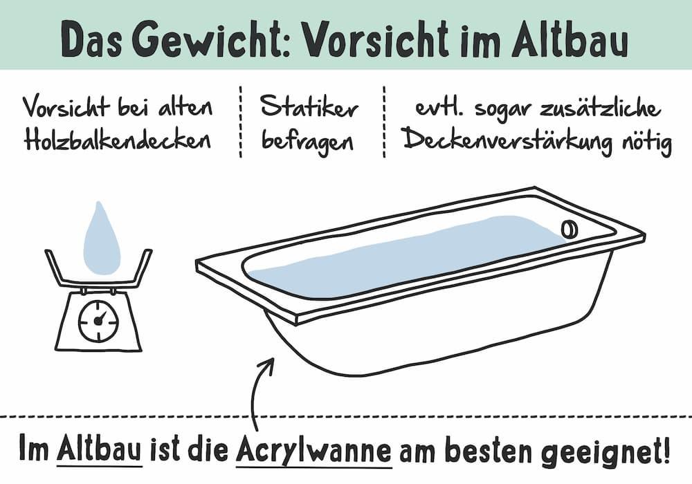 Badewanne: Gewicht im Altbau beachten