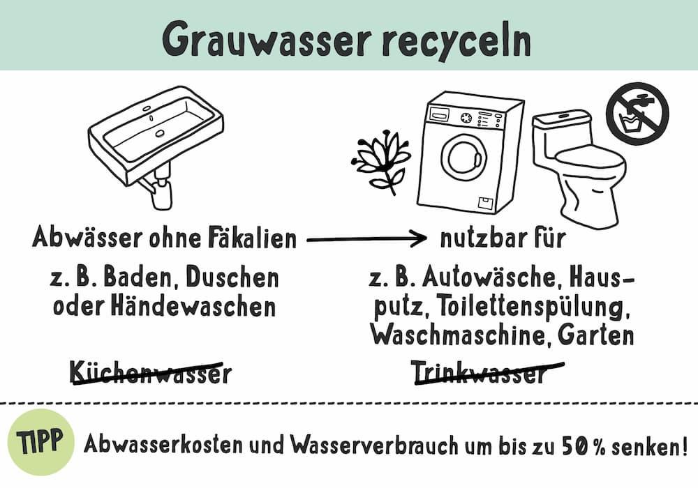 Grauwasser recyceln spart kostbares Trinkwasser
