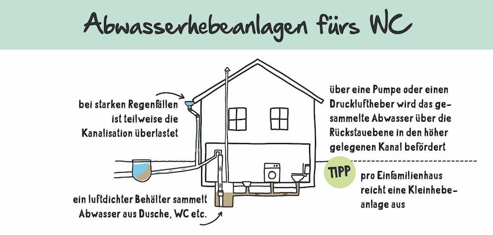 Abwasserhebeanlage: Sicherung gegen Abwasser Rückstau