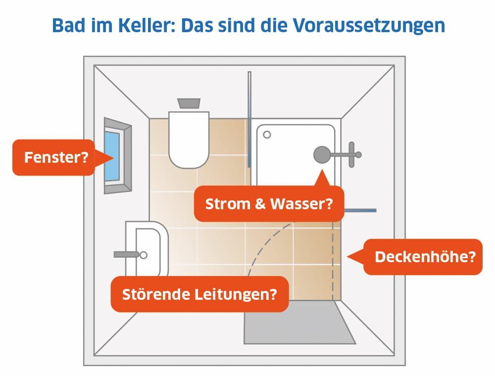 Badezimmer im Keller: Das sind die optimalen Voraussetzungen