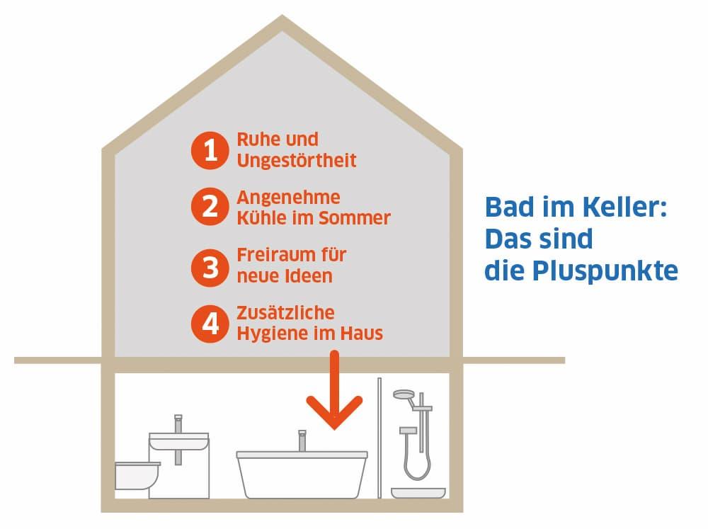 Das Badezimmer im Keller kann viele Vorteile bieten