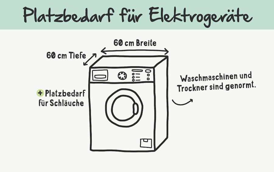 Platzbedarf von Elektrogeräten im Bad