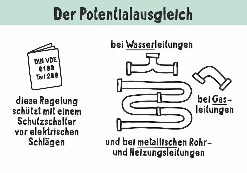 Elektroinstallation: Der Potentialausgleich