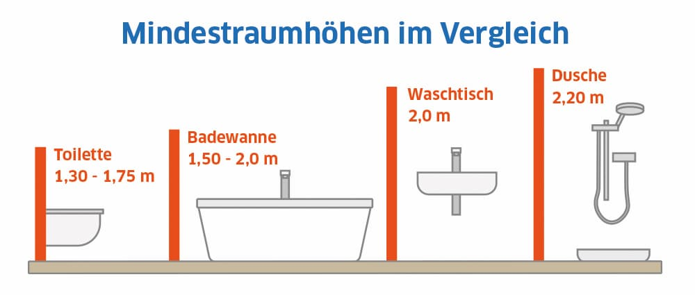 Sanitärobjekte: Mindestraumhöhen im Vergleich