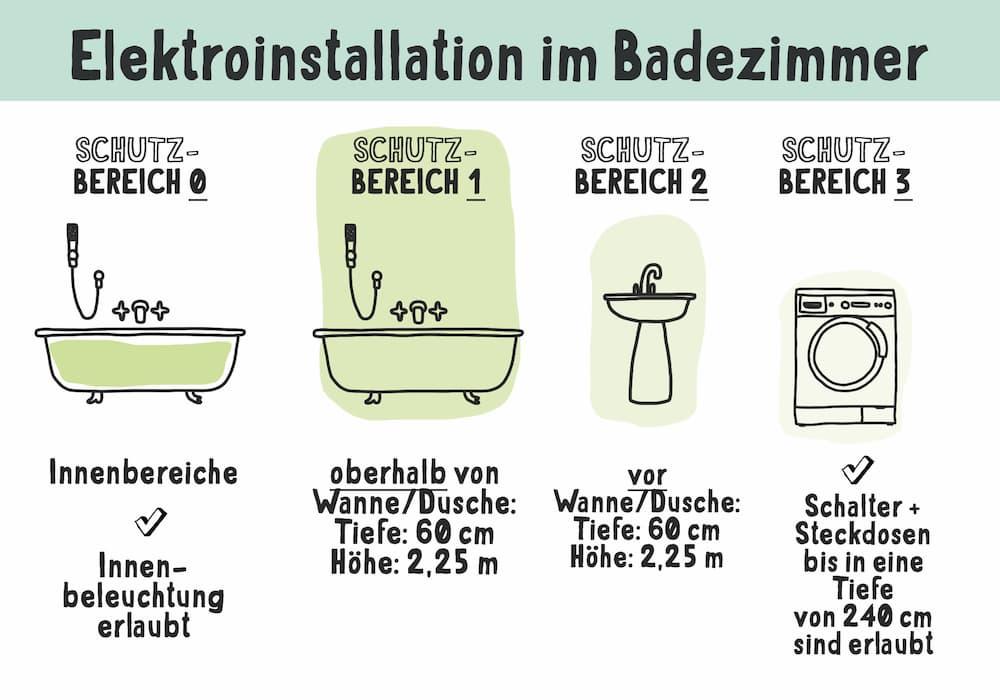 Elektroinstallation: Schutzbereiche im Badezimmer