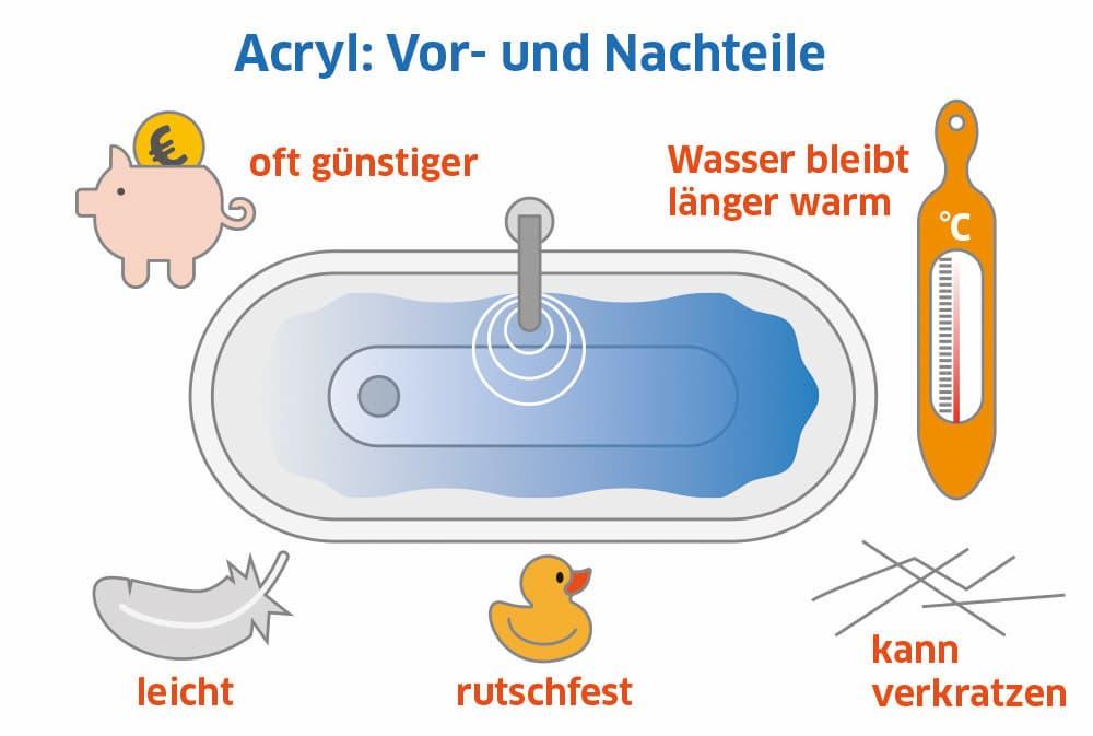 Material Sanitäracryl: Vorteile und Nachteile