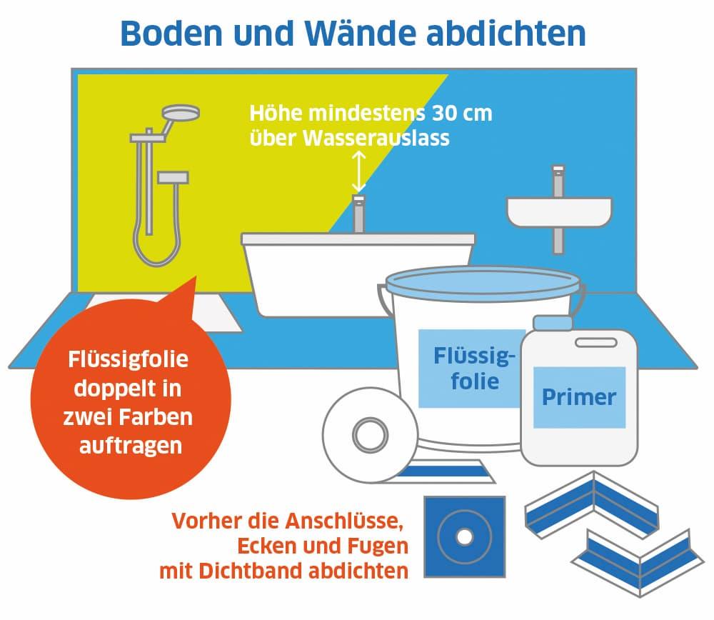 Badezimmer: Boden und Wände abdichten