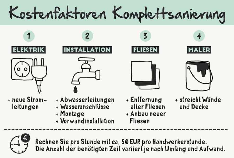 Badezimmer sanieren: Kostenfaktoren