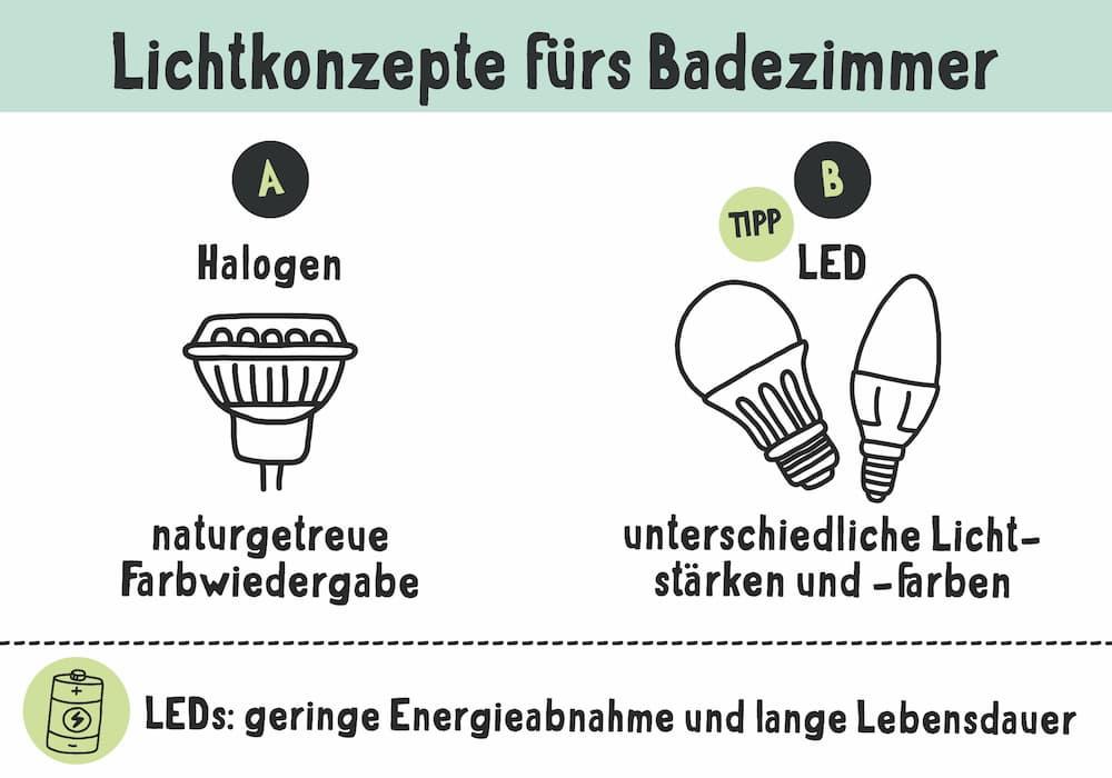 Lichtkonzept für Badezimmer: Halogen und LED