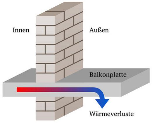 Balkon mit durchgehende Bodenplatte wird zur Wärmebrücke © thingamajiggs, fotolia.com