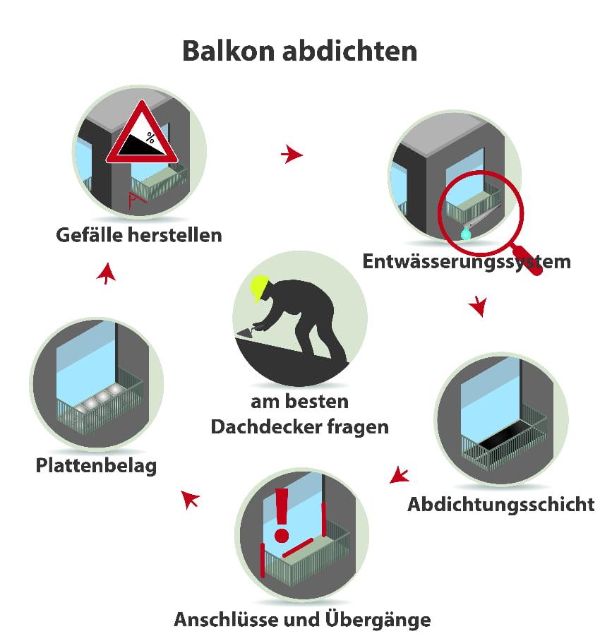 Balkon abdichten: Darauf müssen Sie achten