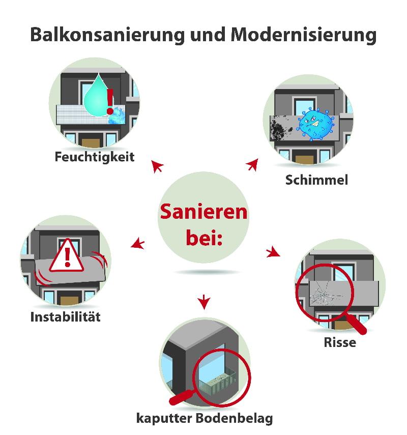 Balkonsanierung bei typischen Schadensbildernr