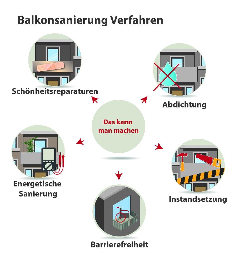 Balkonsanierung: Mögliche Verfahren
