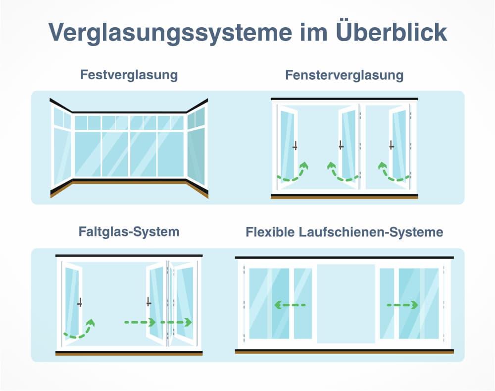 Verglasungssysteme für Balkone im Überblick