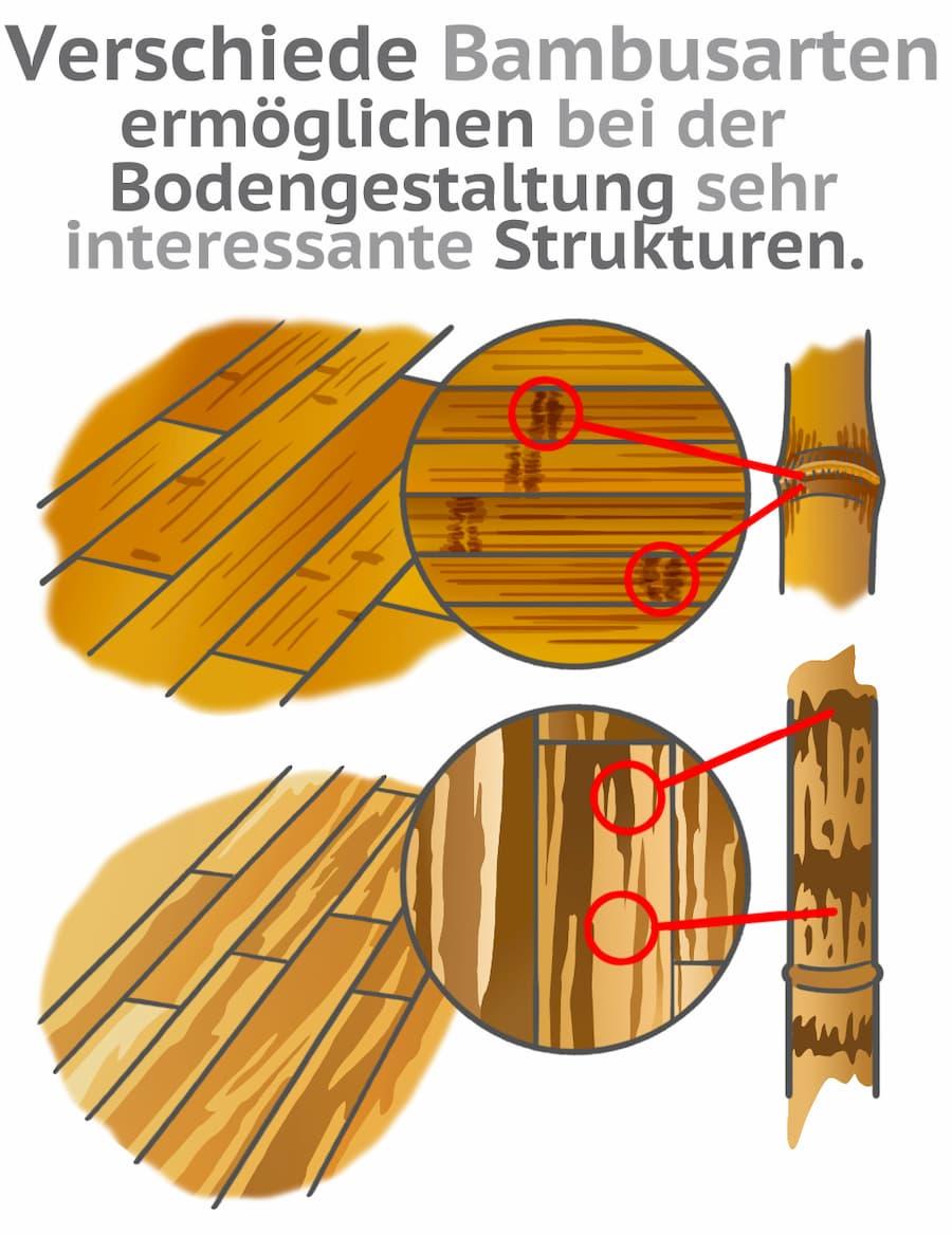 Bambus bietet als Bodenbelag interessante Strukturen