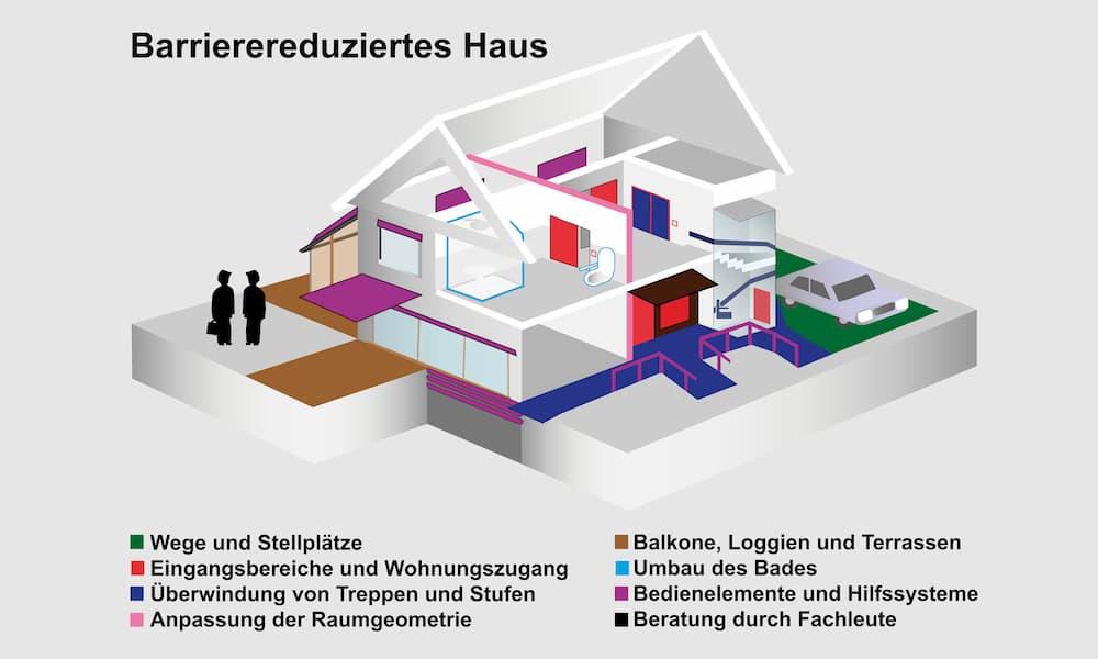 Barrierereduziertes Haus © Angela Stolle, stock.adobe.com